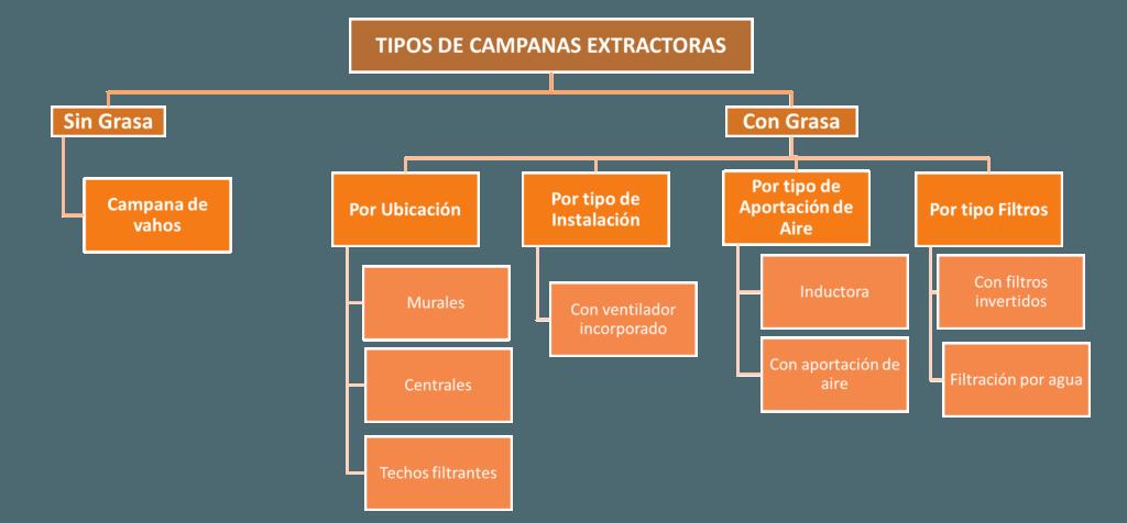 elegir campana extractora